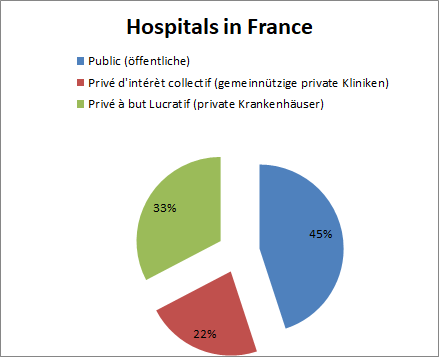 split of hospitals' ownership in France target groups for Medical Device sector in France
