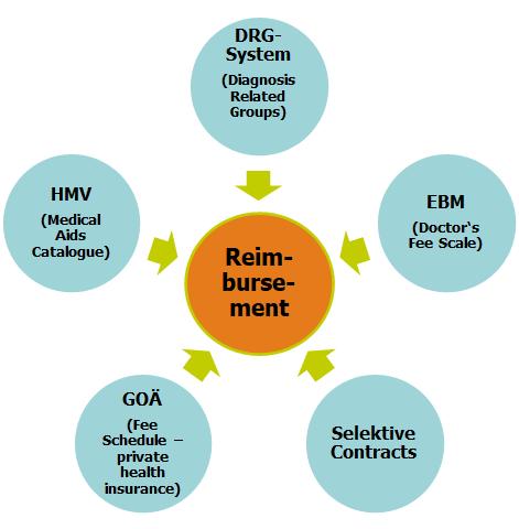 Health reimbursement Germany complex reimburement DRG System EBM GOÄ HMV Selective contracts